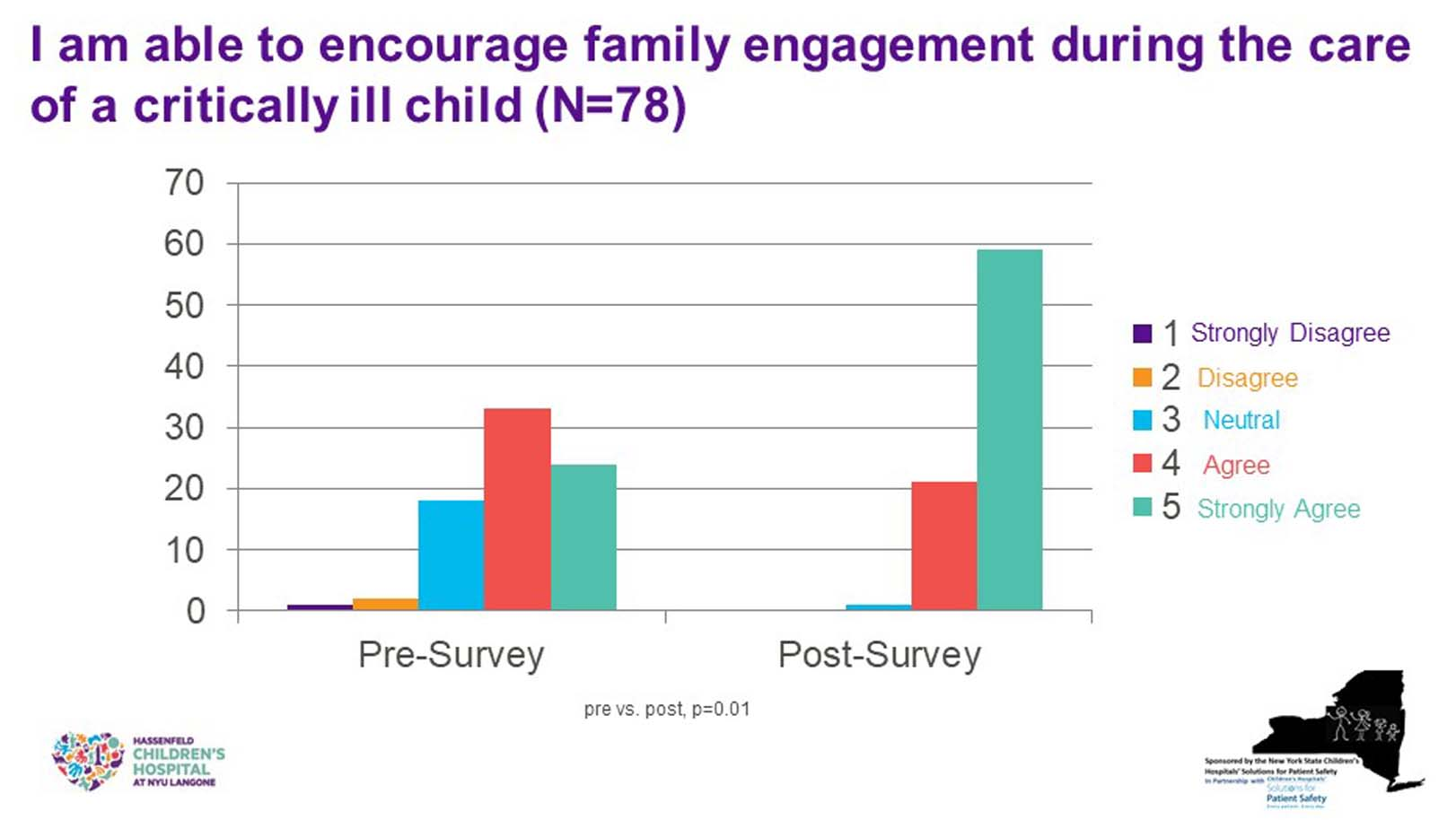 Exhibit 1. Measuring Outcomes of Patient and Family Faculty Trainings
