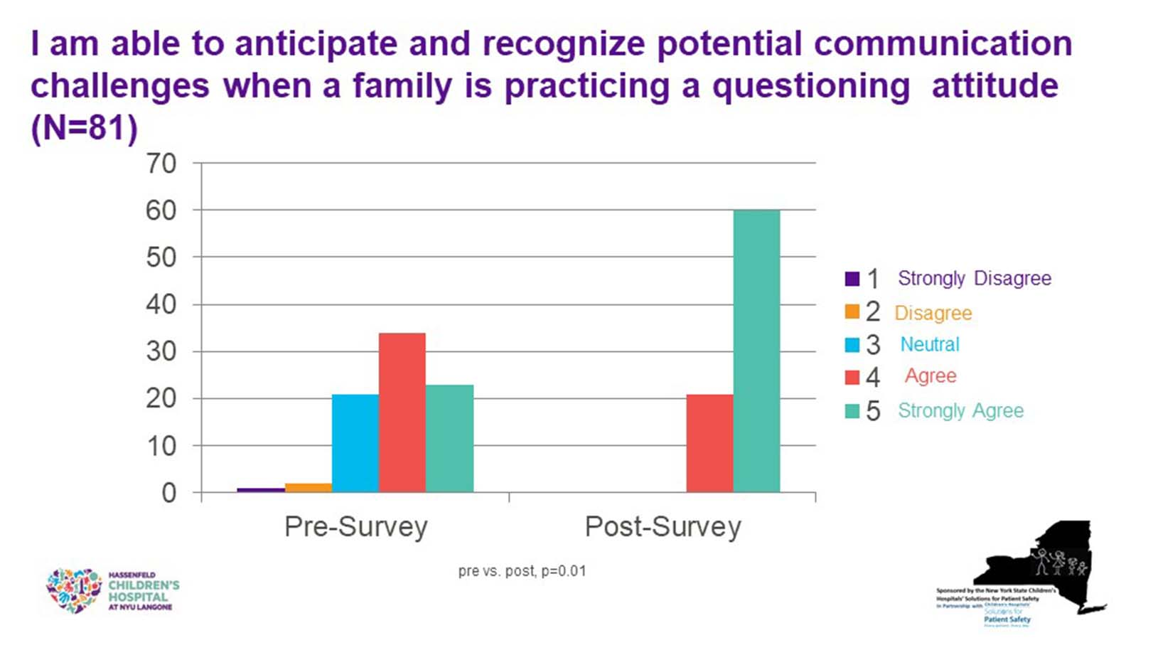 Exhibit 2. Measuring Outcomes of Patient and Family Faculty Trainings